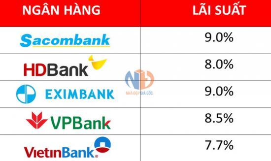 Lãi suất vay ngân hàng 2019